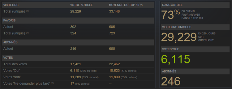 IMAGE(http://www.daedalus-thegame.com/images/indiemag/steam-stats1.png)